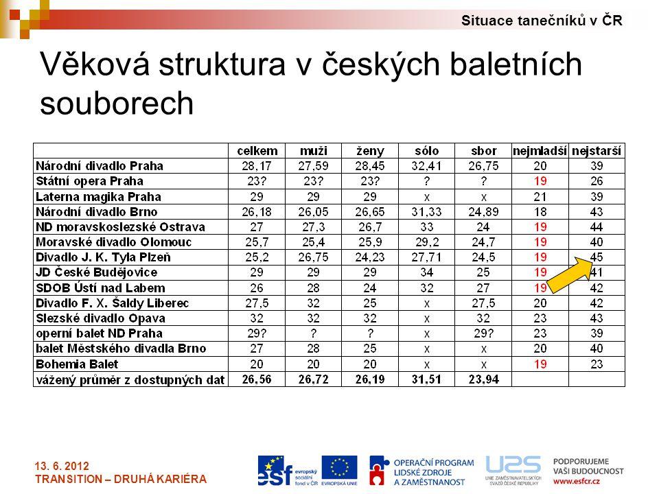 Věková struktura v českých baletních souborech