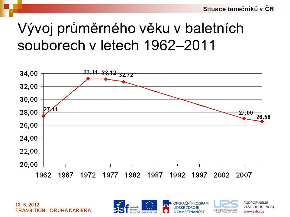 Vývoj průměrného věku v baletních souborech v letech 1962–2011