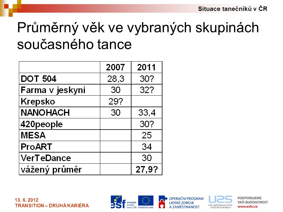Průměrný věk ve vybraných skupinách současného tance