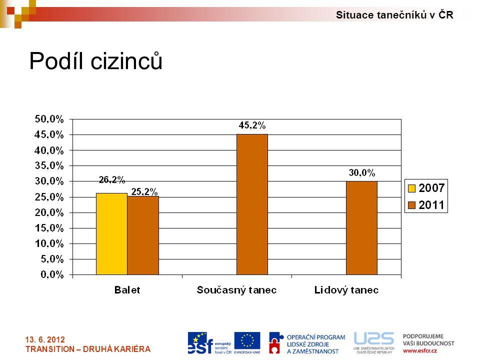 Podíl cizinců 13. 6. 2012 TRANSITION – DRUHÁ KARIÉRA