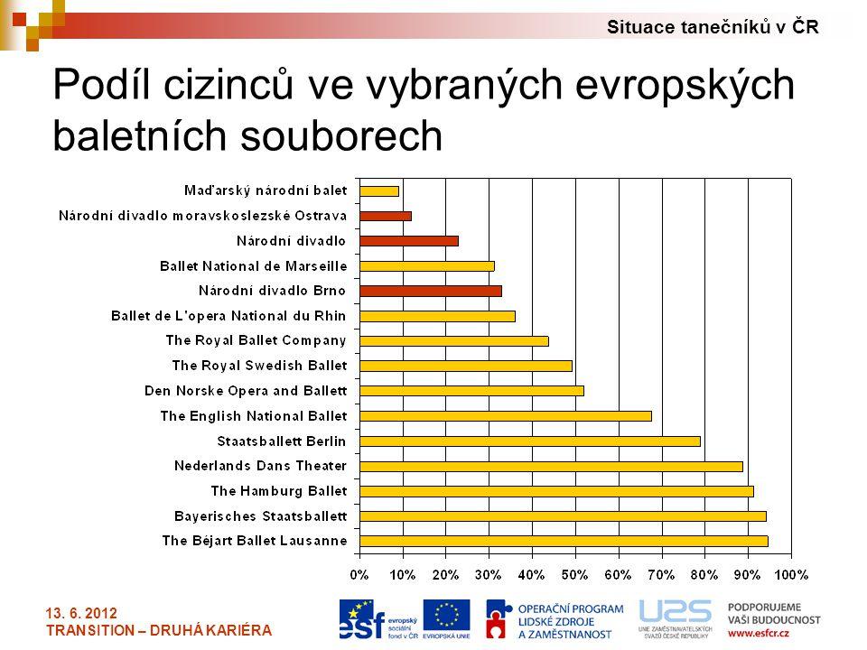 Podíl cizinců ve vybraných evropských baletních souborech