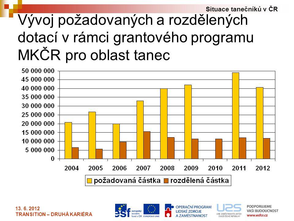 Vývoj požadovaných a rozdělených dotací v rámci grantového programu MKČR pro oblast tanec
