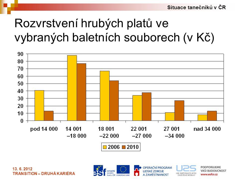 Rozvrstvení hrubých platů ve vybraných baletních souborech (v Kč)
