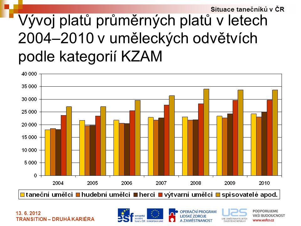 Vývoj platů průměrných platů v letech 2004–2010 v uměleckých odvětvích podle kategorií KZAM