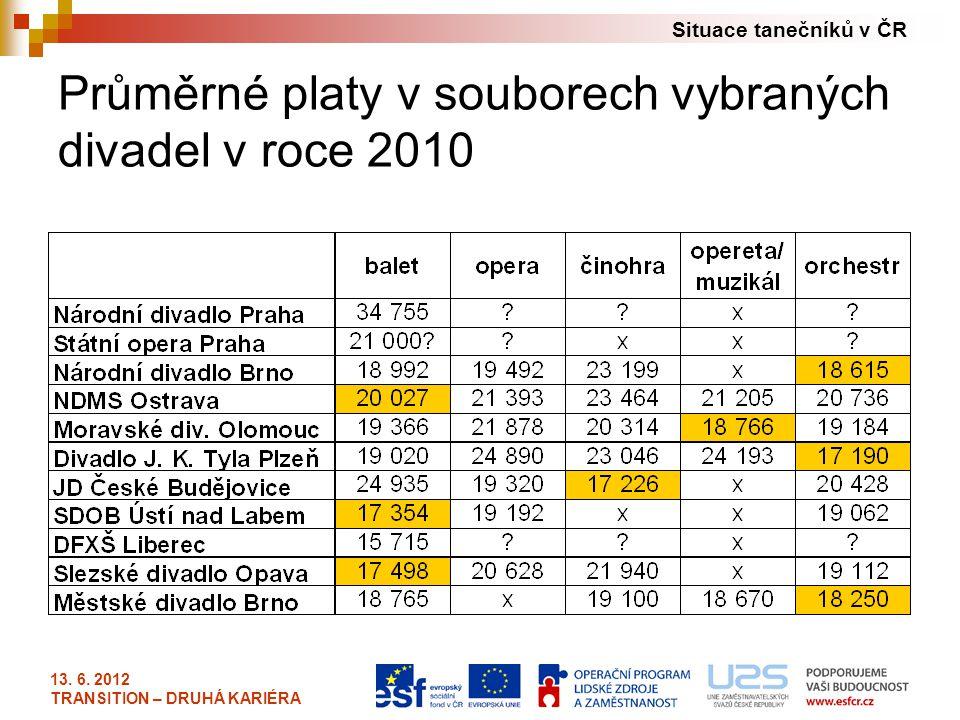 Průměrné platy v souborech vybraných divadel v roce 2010