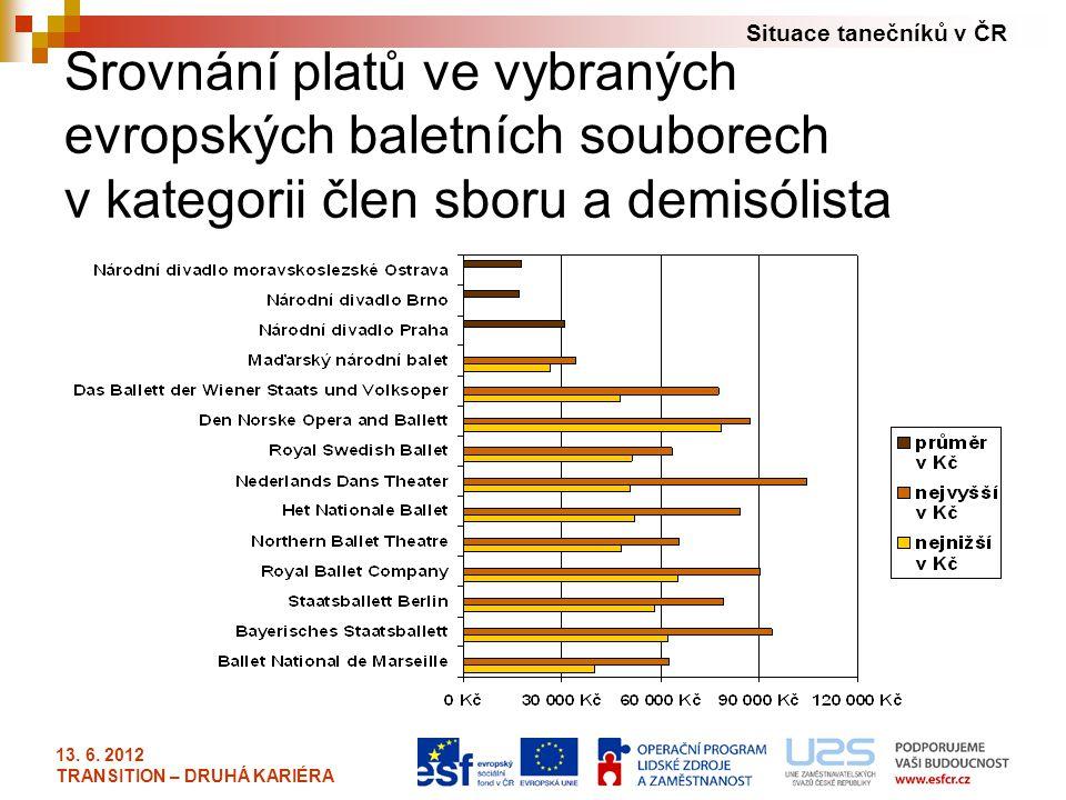 Srovnání platů ve vybraných evropských baletních souborech v kategorii člen sboru a demisólista