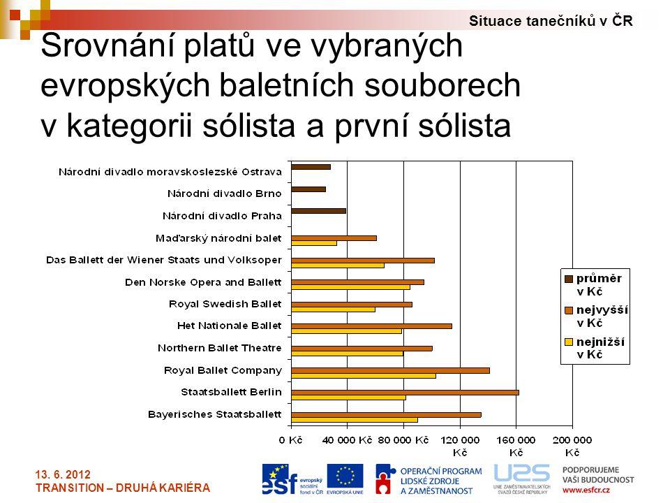 Srovnání platů ve vybraných evropských baletních souborech v kategorii sólista a první sólista