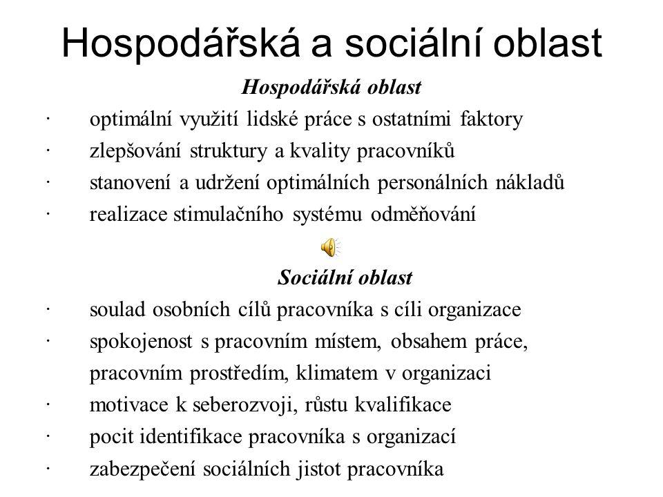 Hospodářská a sociální oblast