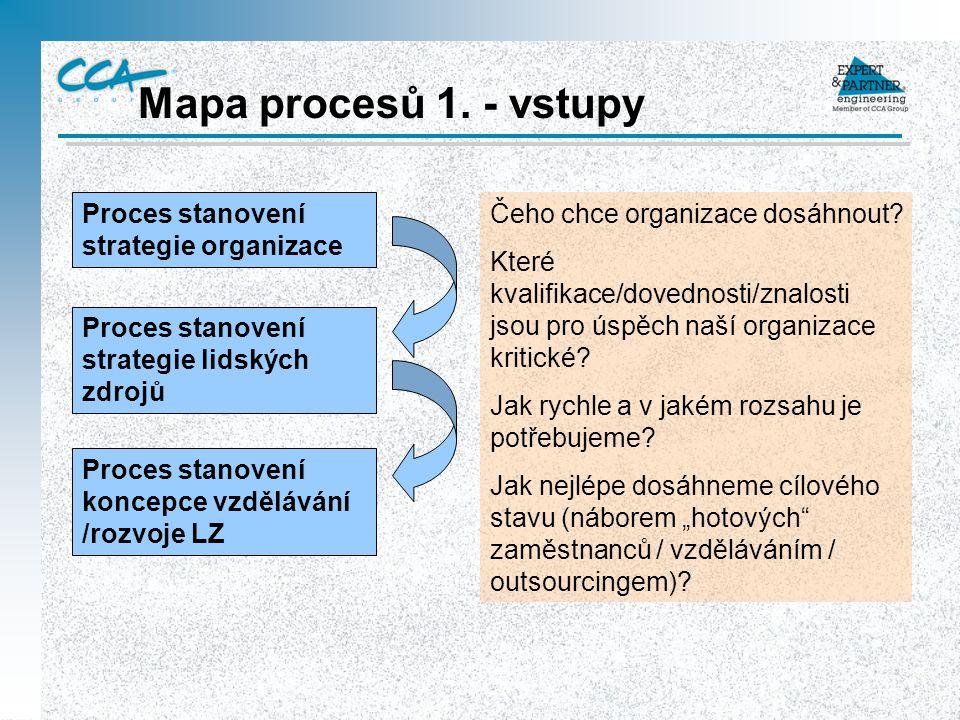 Mapa procesů 1. - vstupy Proces stanovení strategie organizace