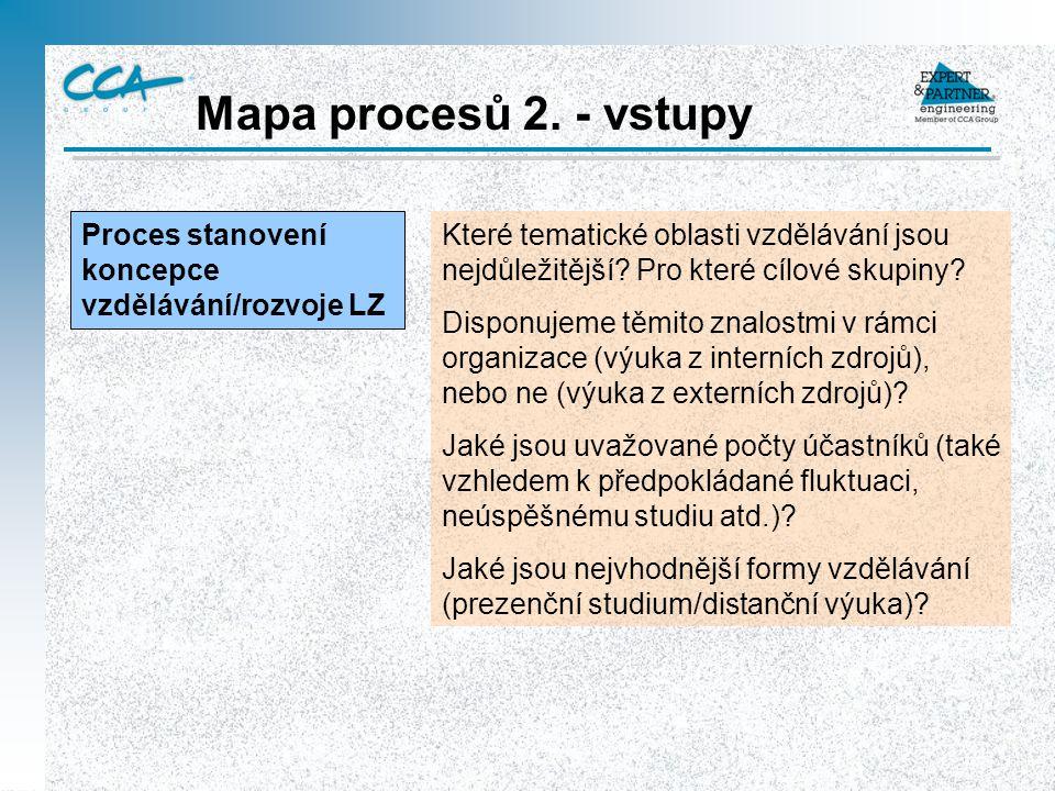 Mapa procesů 2. - vstupy Proces stanovení koncepce vzdělávání/rozvoje LZ.