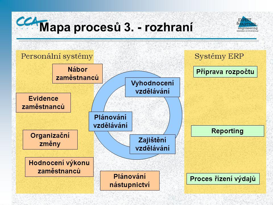 Mapa procesů 3. - rozhraní