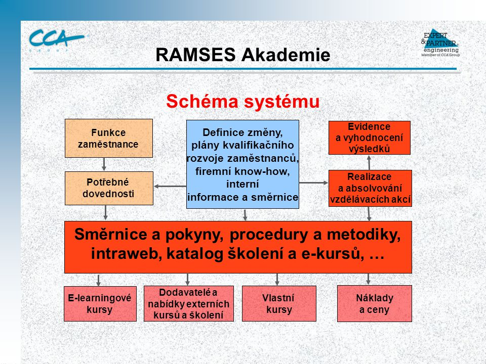 RAMSES Akademie Schéma systému