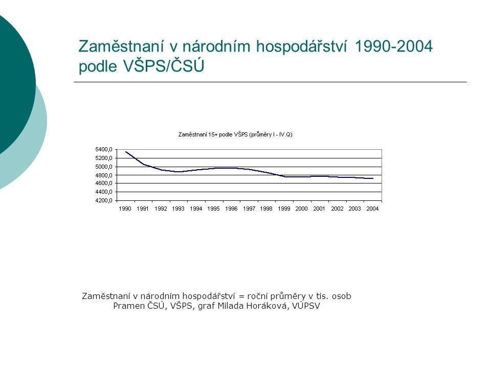 Zaměstnaní v národním hospodářství 1990-2004 podle VŠPS/ČSÚ