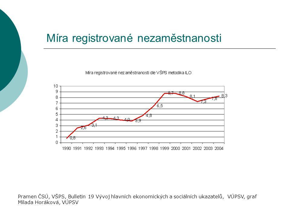 Míra registrované nezaměstnanosti