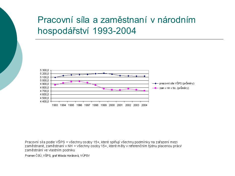 Pracovní síla a zaměstnaní v národním hospodářství 1993-2004