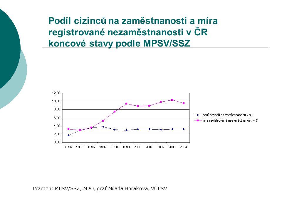 Podíl cizinců na zaměstnanosti a míra registrované nezaměstnanosti v ČR koncové stavy podle MPSV/SSZ