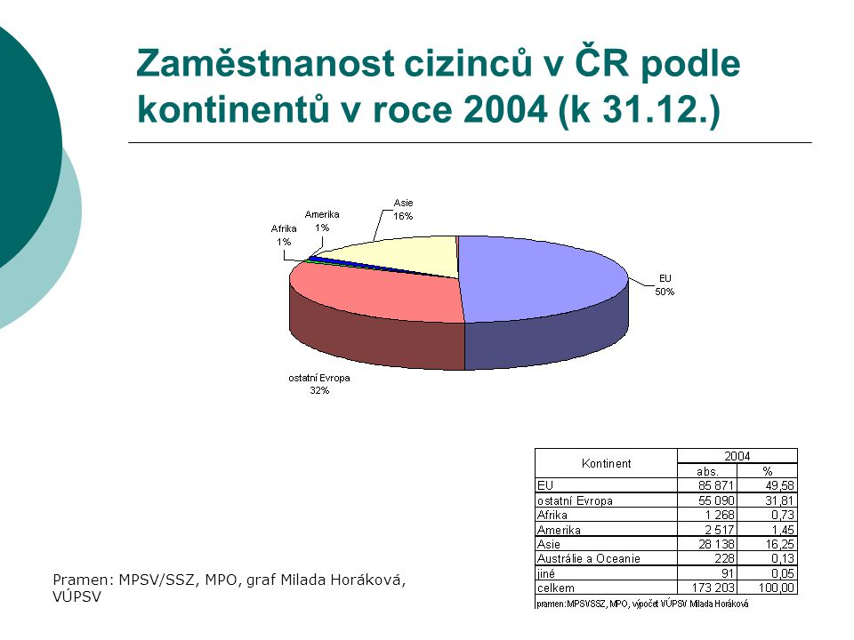 Zaměstnanost cizinců v ČR podle kontinentů v roce 2004 (k 31.12.)