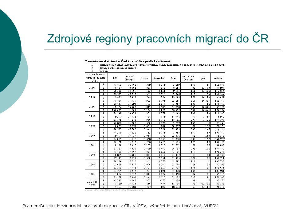 Zdrojové regiony pracovních migrací do ČR
