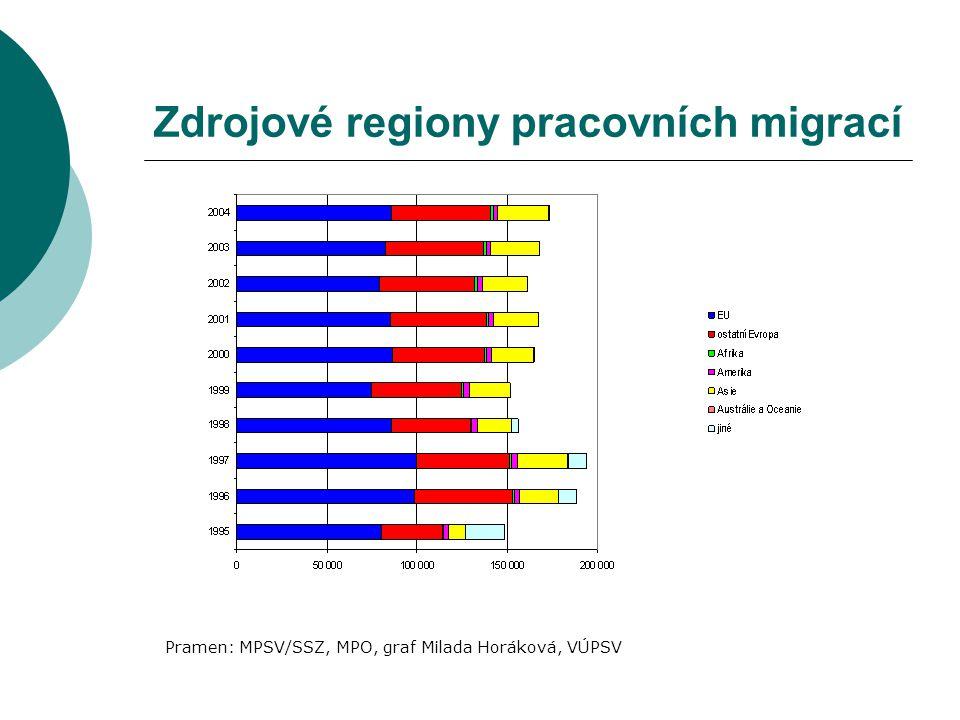 Zdrojové regiony pracovních migrací