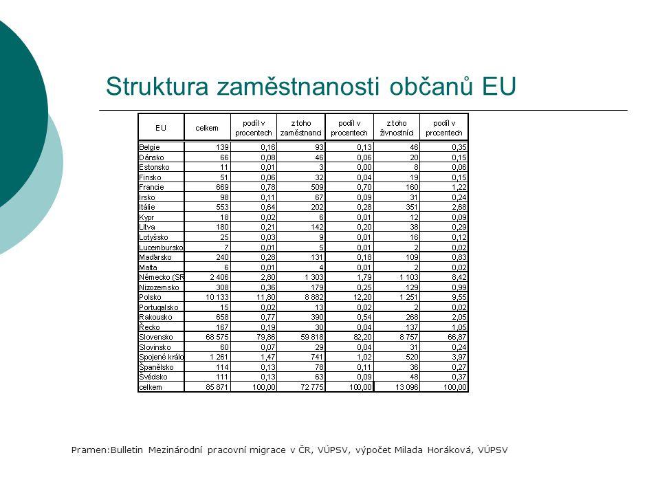 Struktura zaměstnanosti občanů EU