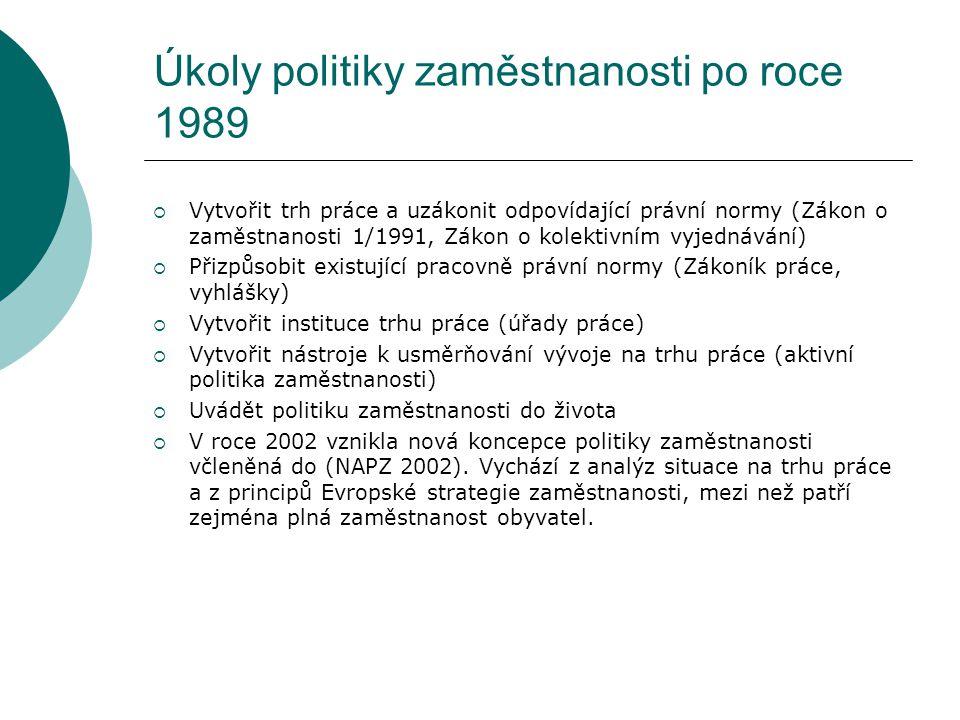 Úkoly politiky zaměstnanosti po roce 1989
