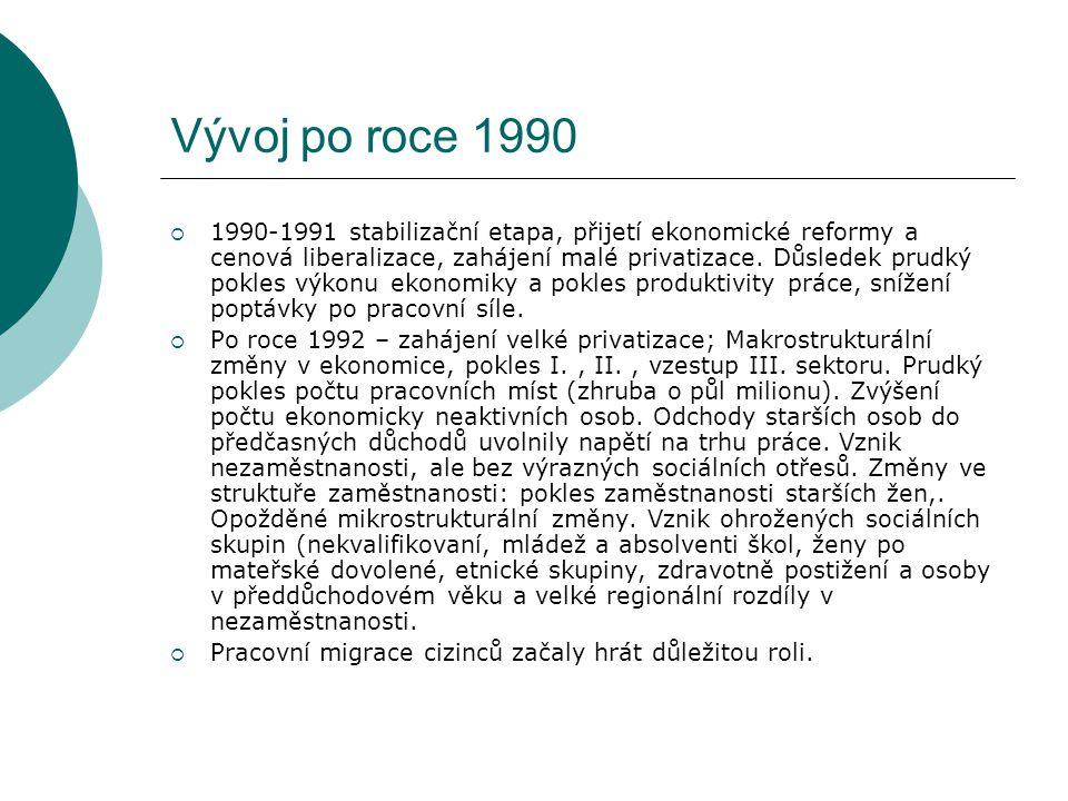 Vývoj po roce 1990