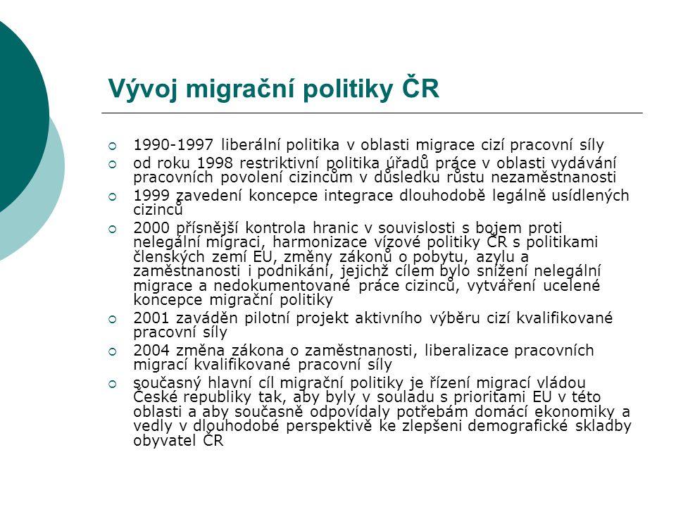 Vývoj migrační politiky ČR