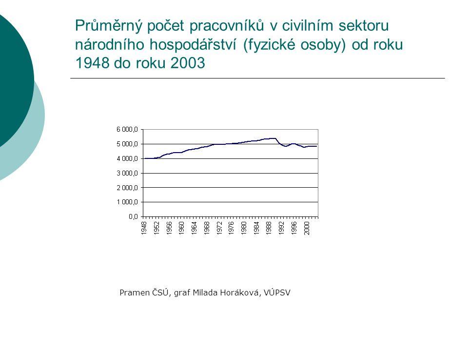 Pramen ČSÚ, graf Milada Horáková, VÚPSV