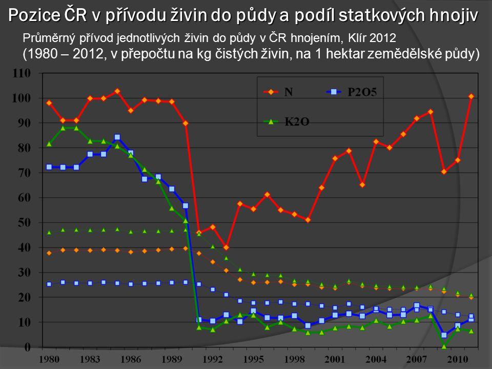 Pozice ČR v přívodu živin do půdy a podíl statkových hnojiv