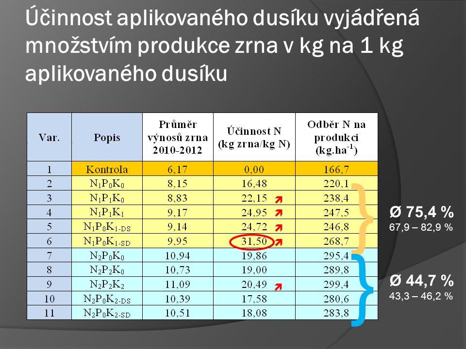 Účinnost aplikovaného dusíku vyjádřená množstvím produkce zrna v kg na 1 kg aplikovaného dusíku