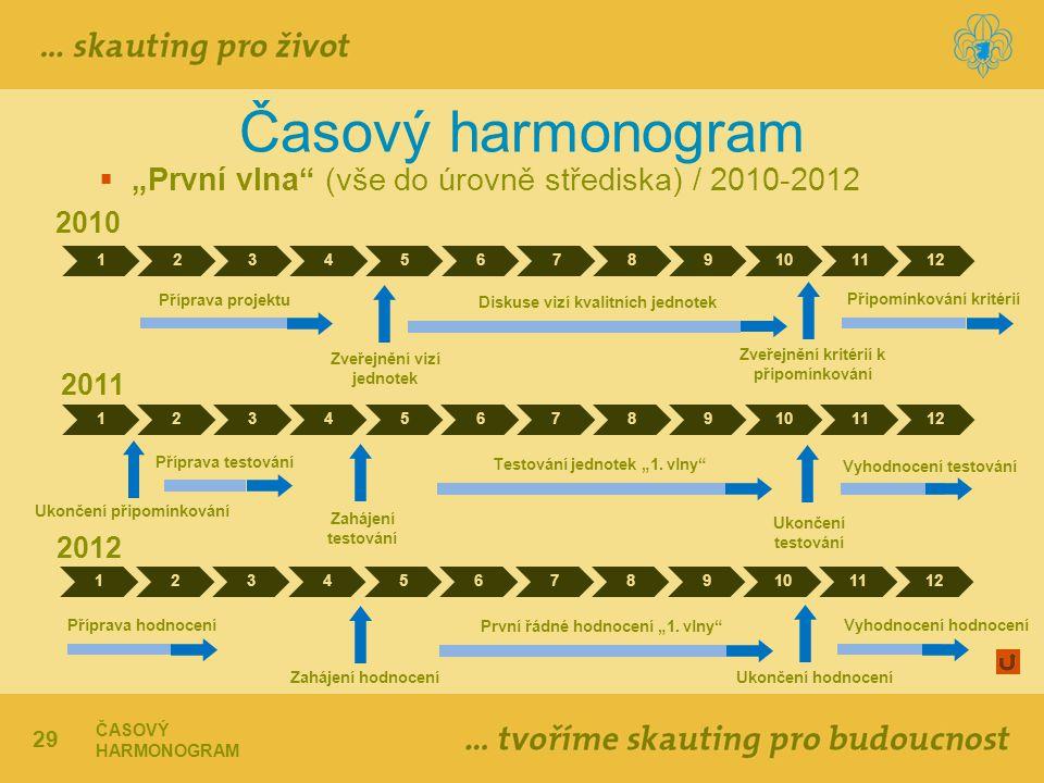 """Časový harmonogram """"První vlna (vše do úrovně střediska) / 2010-2012"""
