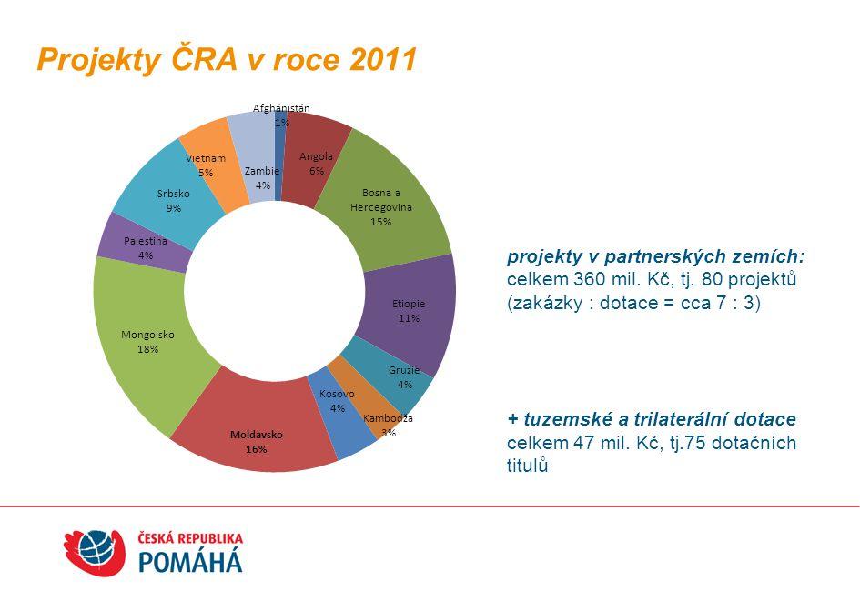 Projekty ČRA v roce 2011 projekty v partnerských zemích: