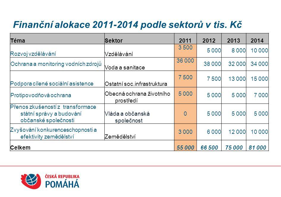 Finanční alokace 2011-2014 podle sektorů v tis. Kč