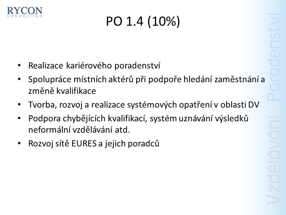 PO 1.4 (10%) Realizace kariérového poradenství