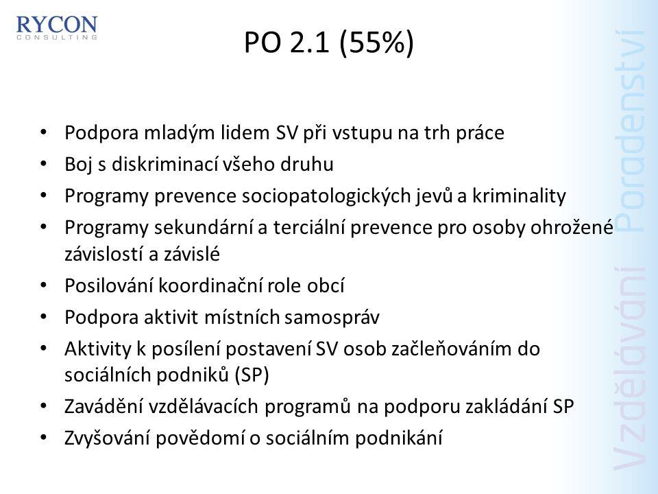 PO 2.1 (55%) Podpora mladým lidem SV při vstupu na trh práce