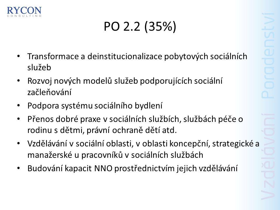 PO 2.2 (35%) Transformace a deinstitucionalizace pobytových sociálních služeb. Rozvoj nových modelů služeb podporujících sociální začleňování.