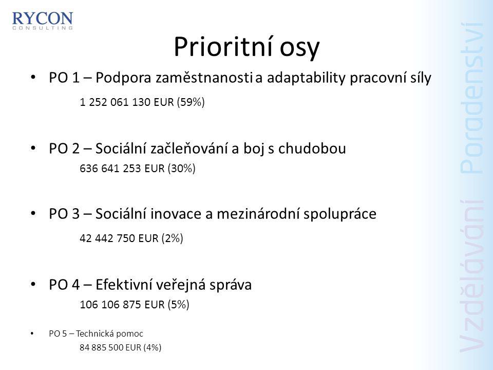 Prioritní osy PO 1 – Podpora zaměstnanosti a adaptability pracovní síly. 1 252 061 130 EUR (59%) PO 2 – Sociální začleňování a boj s chudobou.