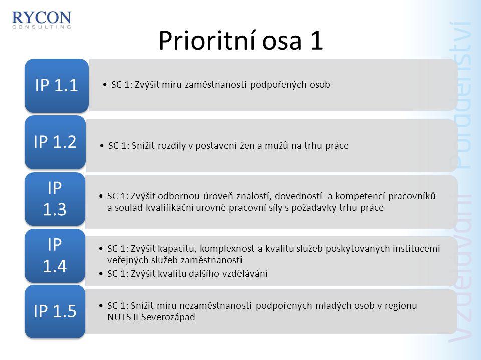 Prioritní osa 1 IP 1.1 IP 1.2 IP 1.3 IP 1.4 IP 1.5