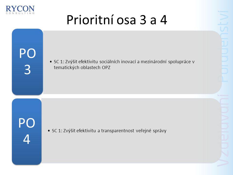 Prioritní osa 3 a 4 SC 1: Zvýšit efektivitu sociálních inovací a mezinárodní spolupráce v tematických oblastech OPZ.