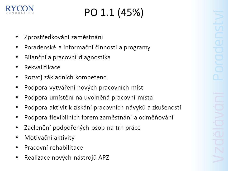 PO 1.1 (45%) Zprostředkování zaměstnání