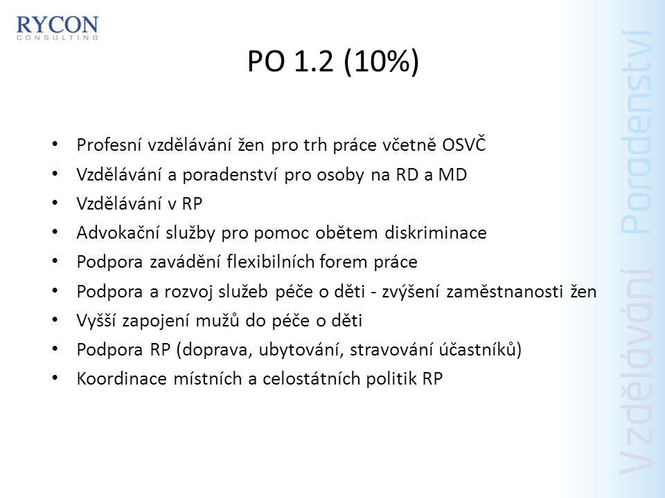 PO 1.2 (10%) Profesní vzdělávání žen pro trh práce včetně OSVČ