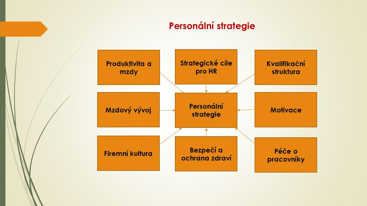 Personální strategie Produktivita a mzdy Strategické cíle pro HR