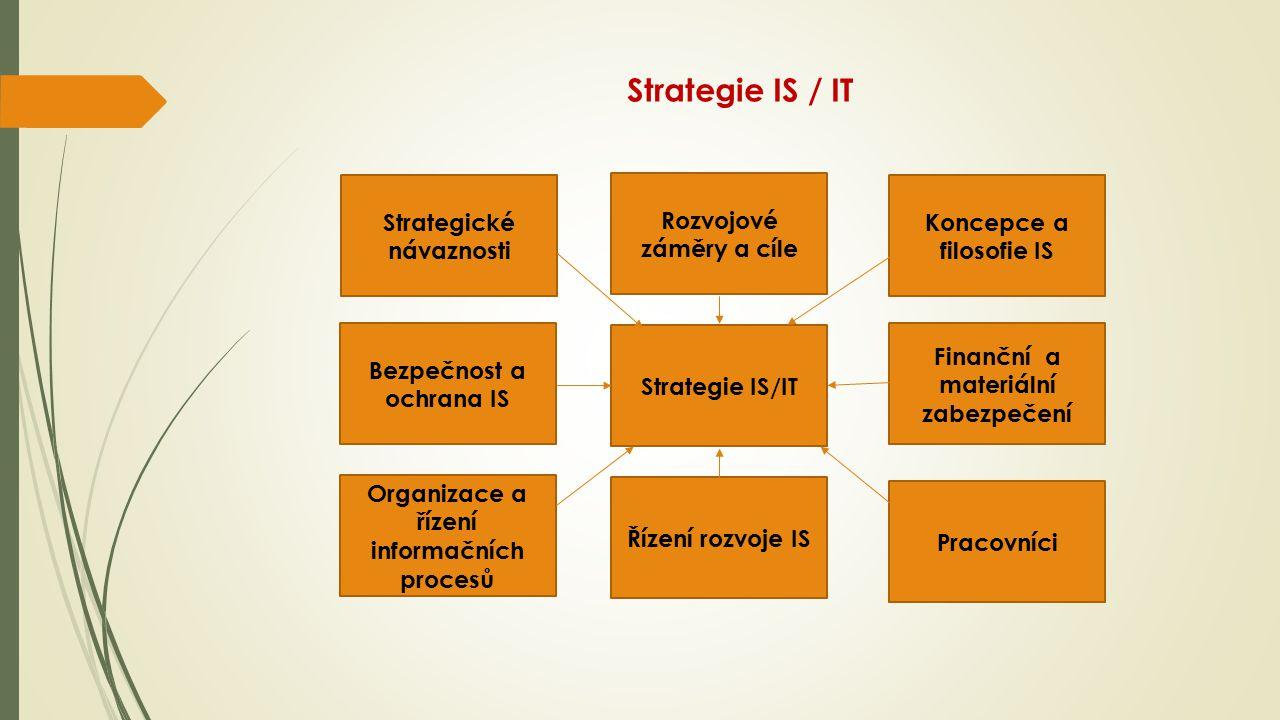 Strategie IS / IT Strategické návaznosti Rozvojové záměry a cíle