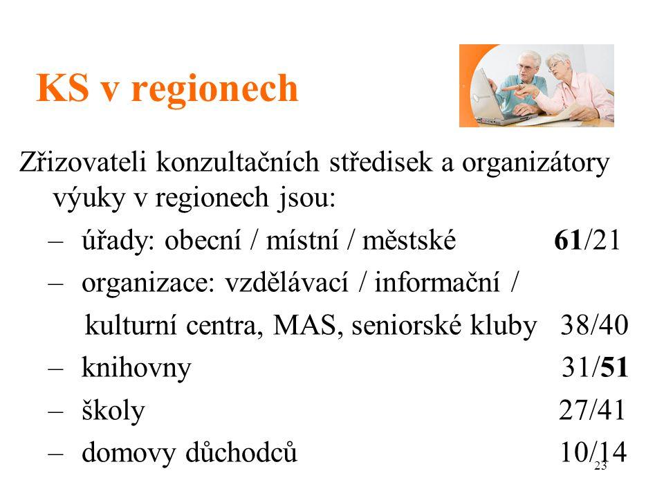 KS v regionech Zřizovateli konzultačních středisek a organizátory výuky v regionech jsou: úřady: obecní / místní / městské 61/21.
