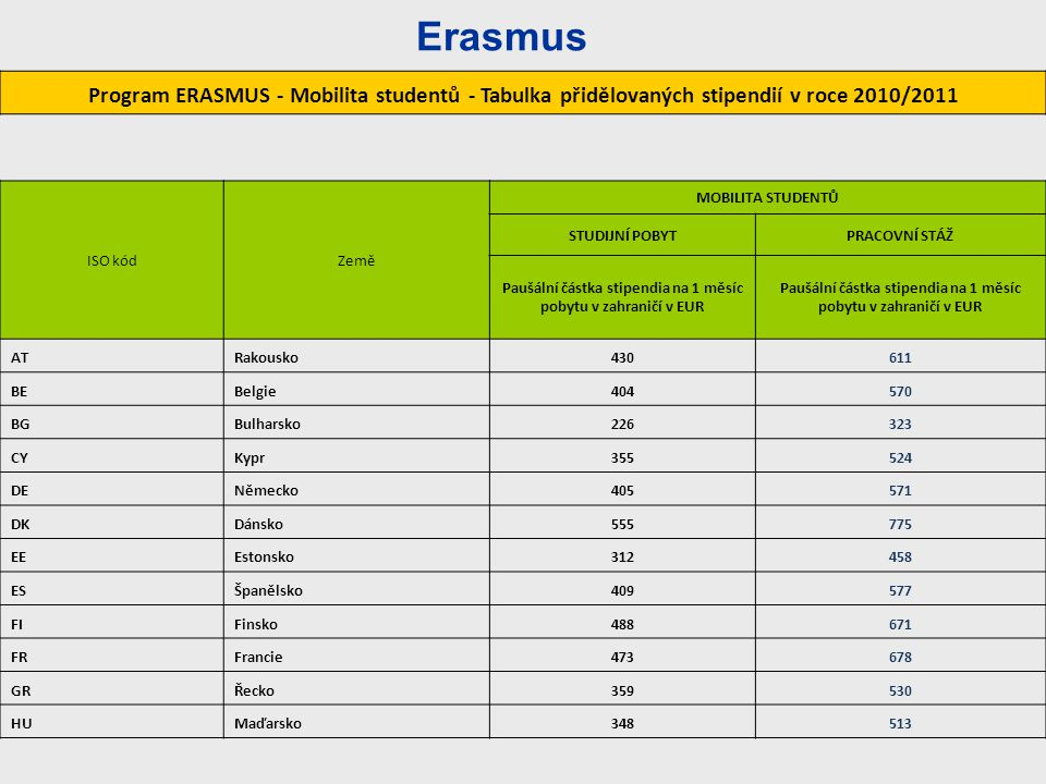 Paušální částka stipendia na 1 měsíc pobytu v zahraničí v EUR