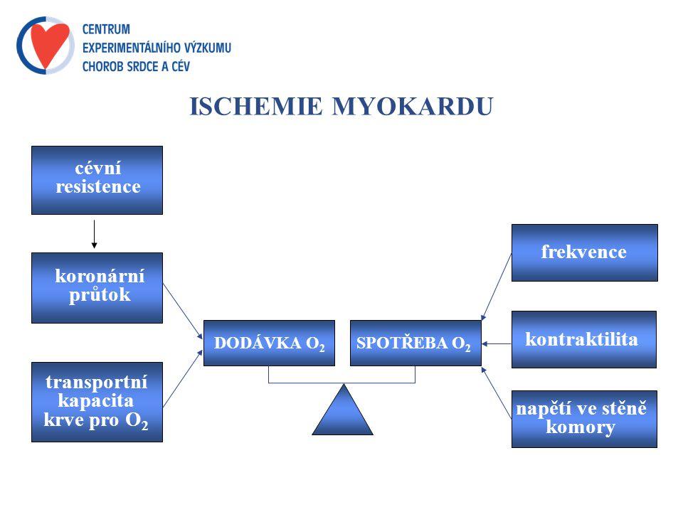 ISCHEMIE MYOKARDU cévní resistence frekvence koronární průtok