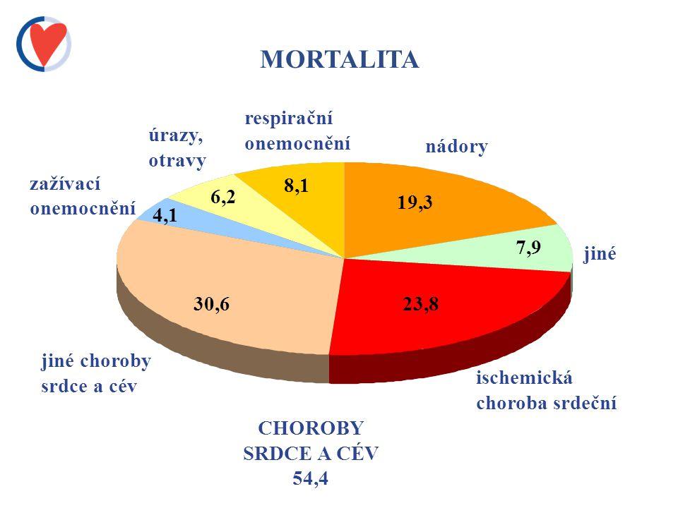 MORTALITA CHOROBY SRDCE A CÉV 54,4 ischemická choroba srdeční jiné