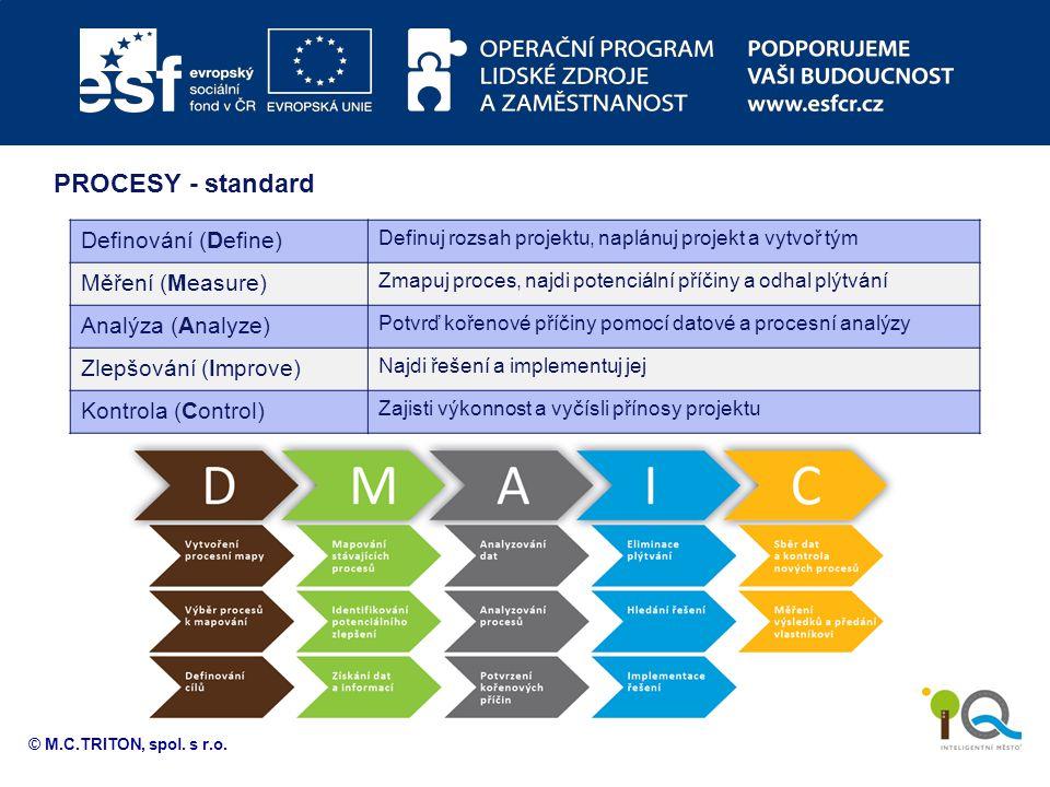 PROCESY - standard Definování (Define) Měření (Measure)