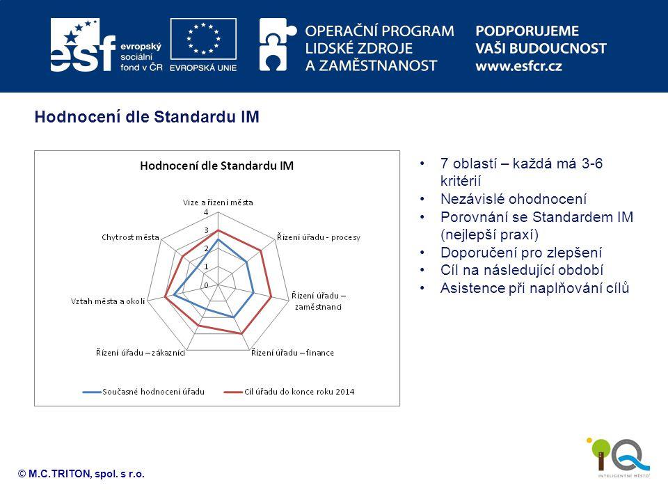 Hodnocení dle Standardu IM