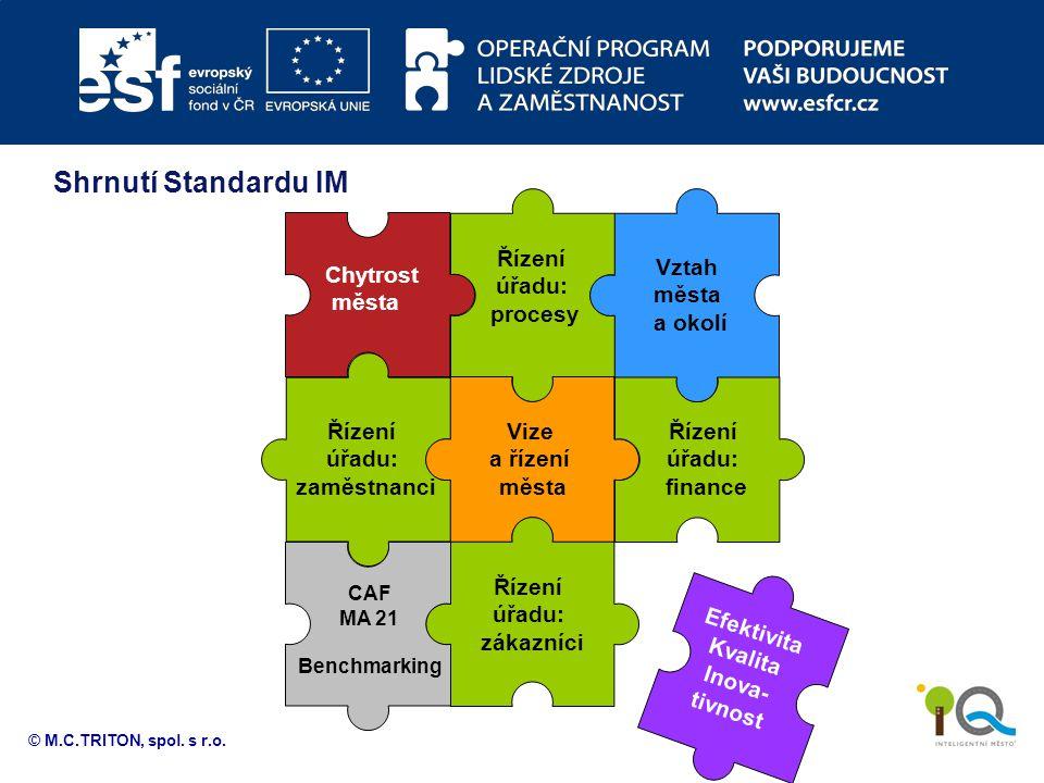 Shrnutí Standardu IM Řízení úřadu: procesy Vztah města a okolí